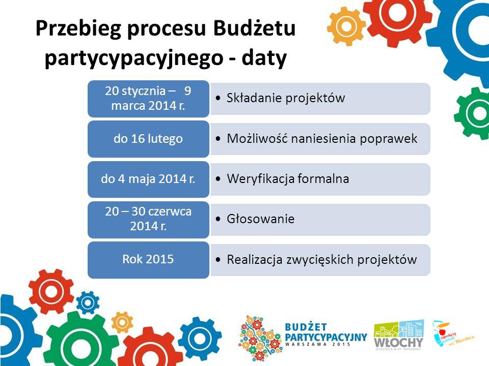 Przebieg procesu Budżetu partycypacyjnego - daty