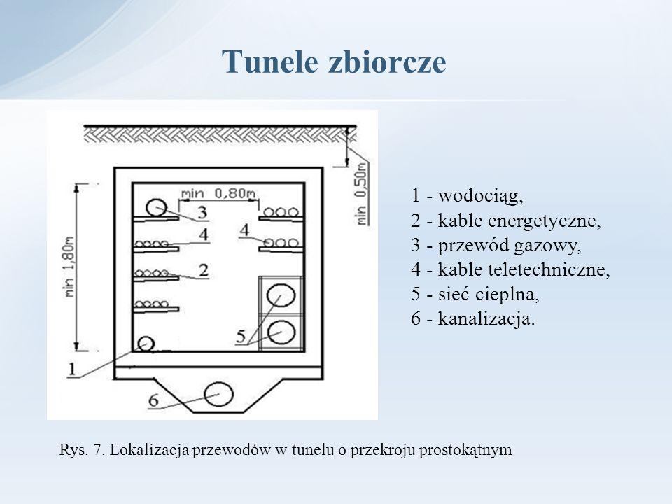 Tunele zbiorcze 1 - wodociąg, 2 - kable energetyczne,