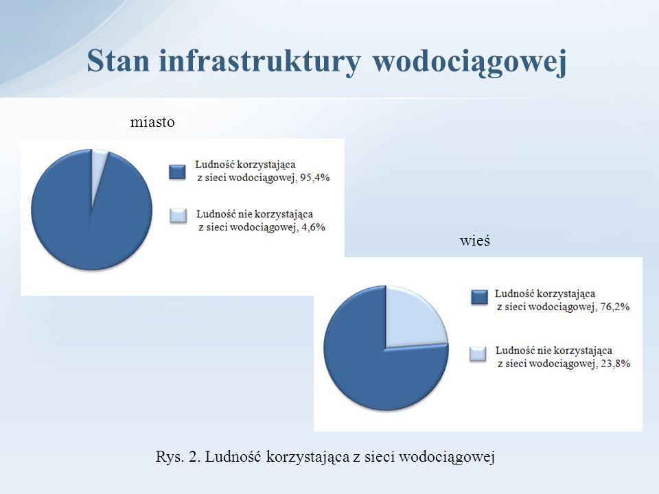 Stan infrastruktury wodociągowej