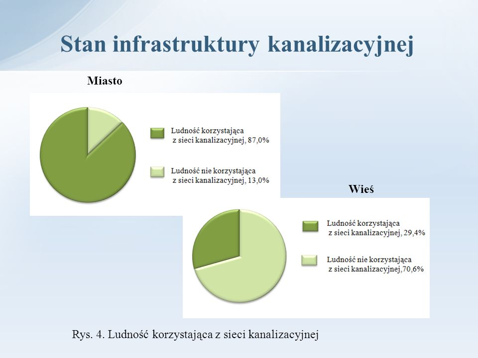 Stan infrastruktury kanalizacyjnej