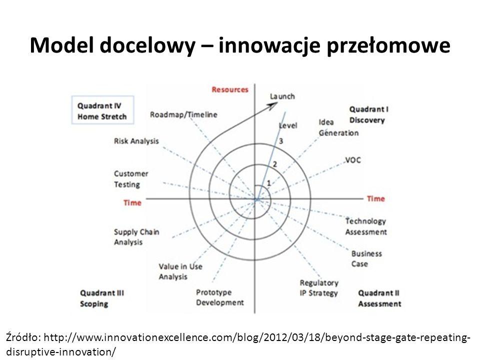 Model docelowy – innowacje przełomowe