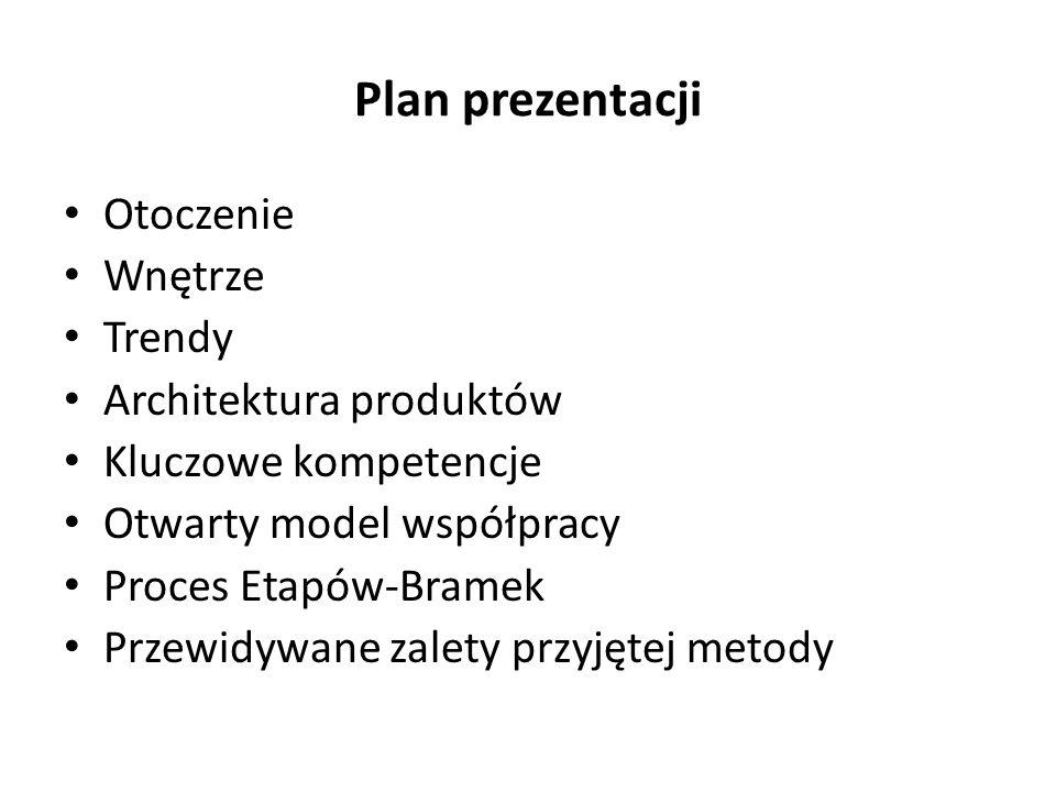 Plan prezentacji Otoczenie Wnętrze Trendy Architektura produktów