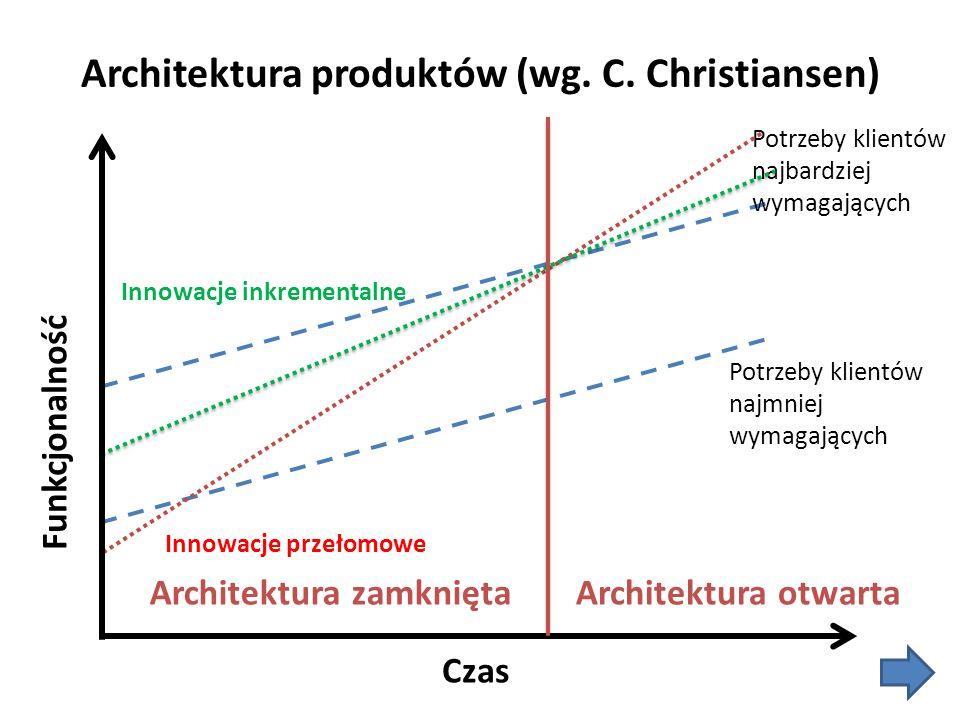 Architektura produktów (wg. C. Christiansen)