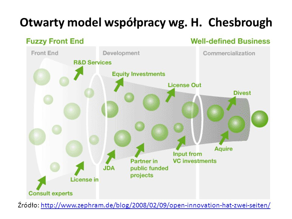 Otwarty model współpracy wg. H. Chesbrough