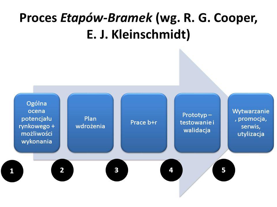 Proces Etapów-Bramek (wg. R. G. Cooper, E. J. Kleinschmidt)