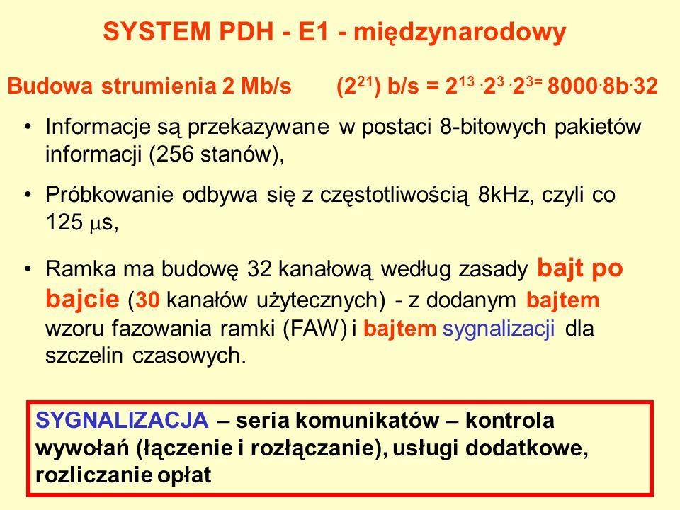 SYSTEM PDH - E1 - międzynarodowy