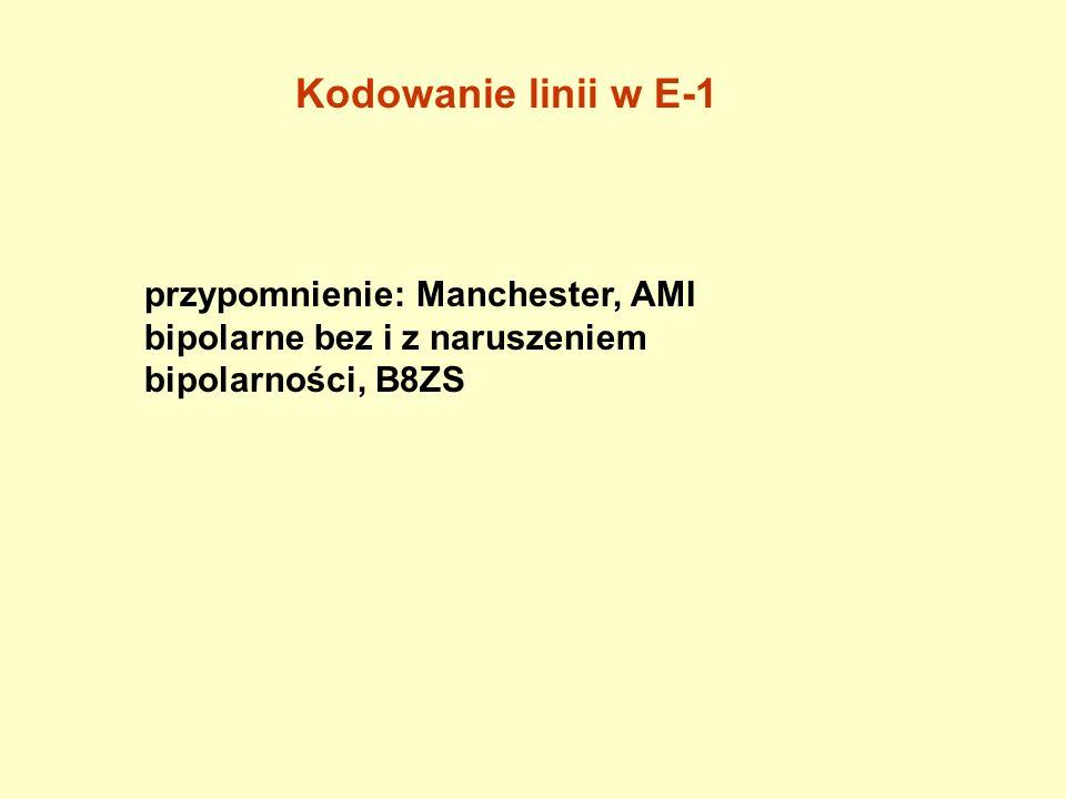Kodowanie linii w E-1 przypomnienie: Manchester, AMI bipolarne bez i z naruszeniem bipolarności, B8ZS.