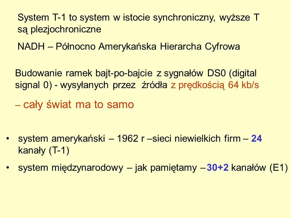 System T-1 to system w istocie synchroniczny, wyższe T są plezjochroniczne