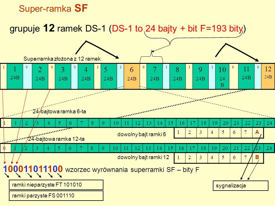 grupuje 12 ramek DS-1 (DS-1 to 24 bajty + bit F=193 bity)