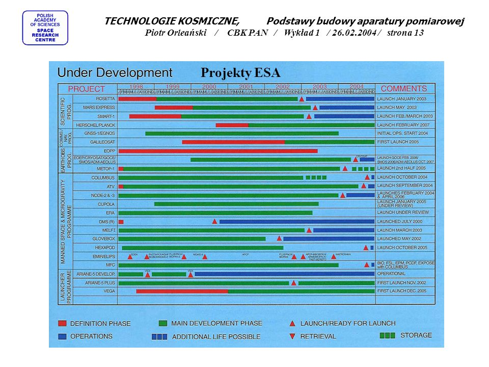 TECHNOLOGIE KOSMICZNE, Podstawy budowy aparatury pomiarowej Piotr Orleański / CBK PAN / Wykład 1 / 26.02.2004 / strona 13