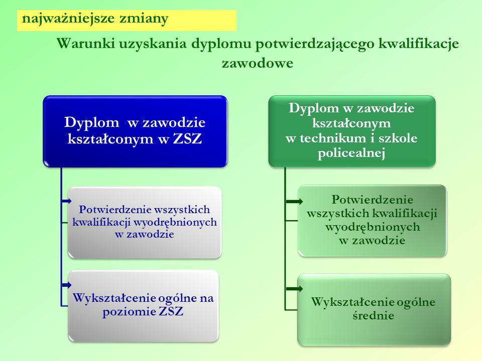 Warunki uzyskania dyplomu potwierdzającego kwalifikacje zawodowe