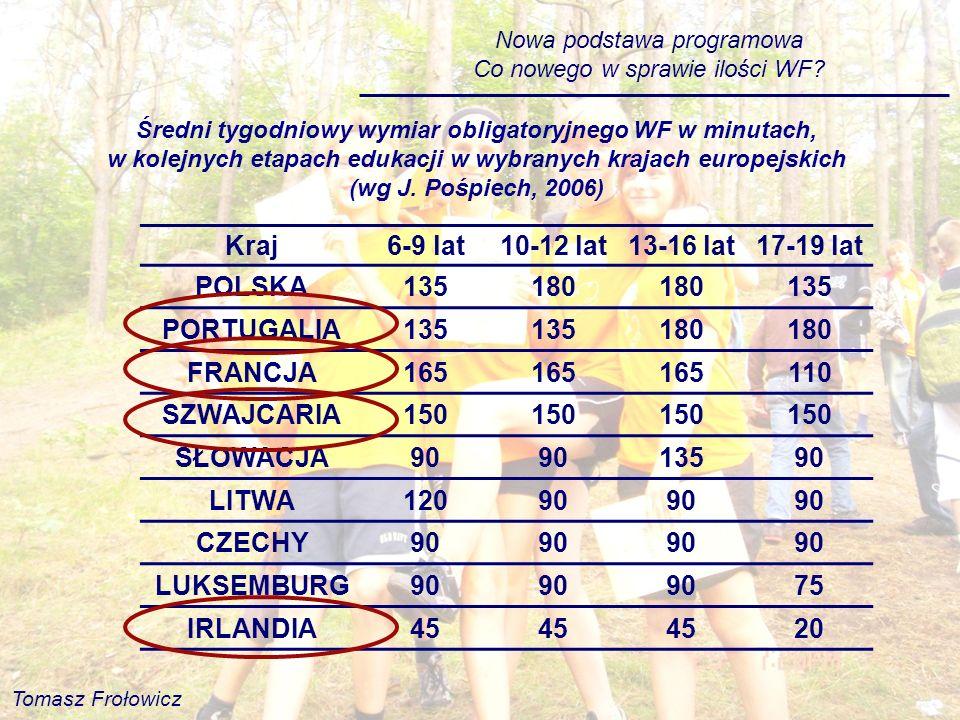 Kraj 6-9 lat 10-12 lat 13-16 lat 17-19 lat POLSKA 135 180 PORTUGALIA