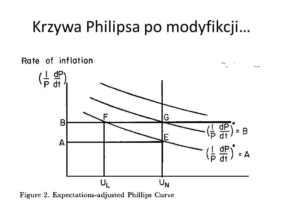 Krzywa Philipsa po modyfikcji…