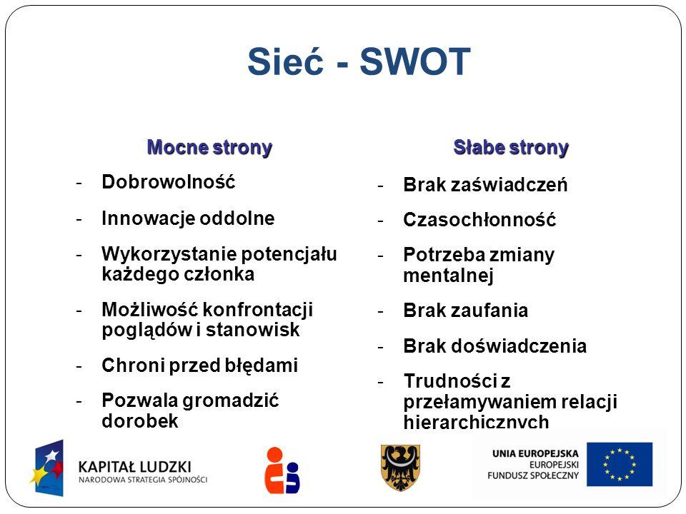 Sieć - SWOT Mocne strony Dobrowolność Innowacje oddolne