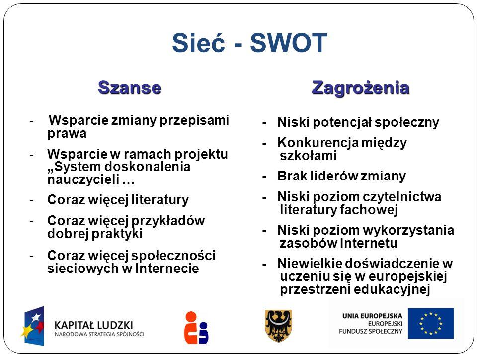 Sieć - SWOT Szanse Zagrożenia - Wsparcie zmiany przepisami prawa