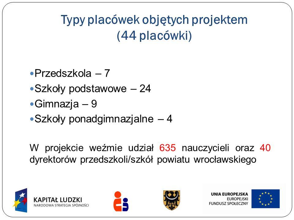 Typy placówek objętych projektem (44 placówki)