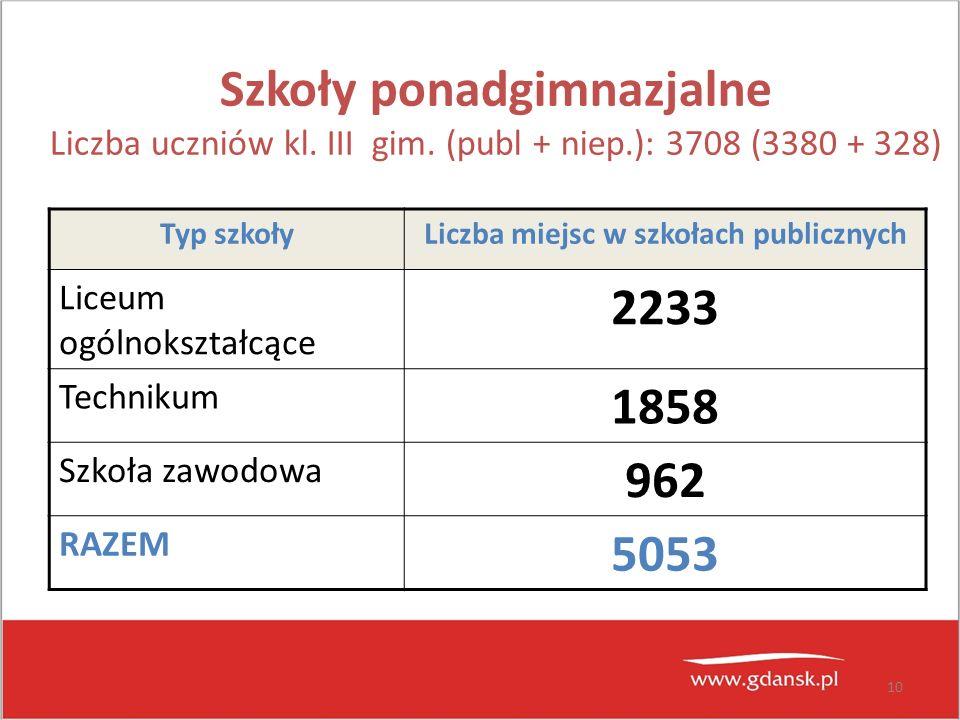 Liczba miejsc w szkołach publicznych