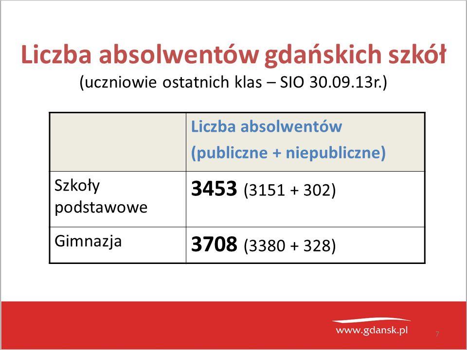 Liczba absolwentów gdańskich szkół (uczniowie ostatnich klas – SIO 30