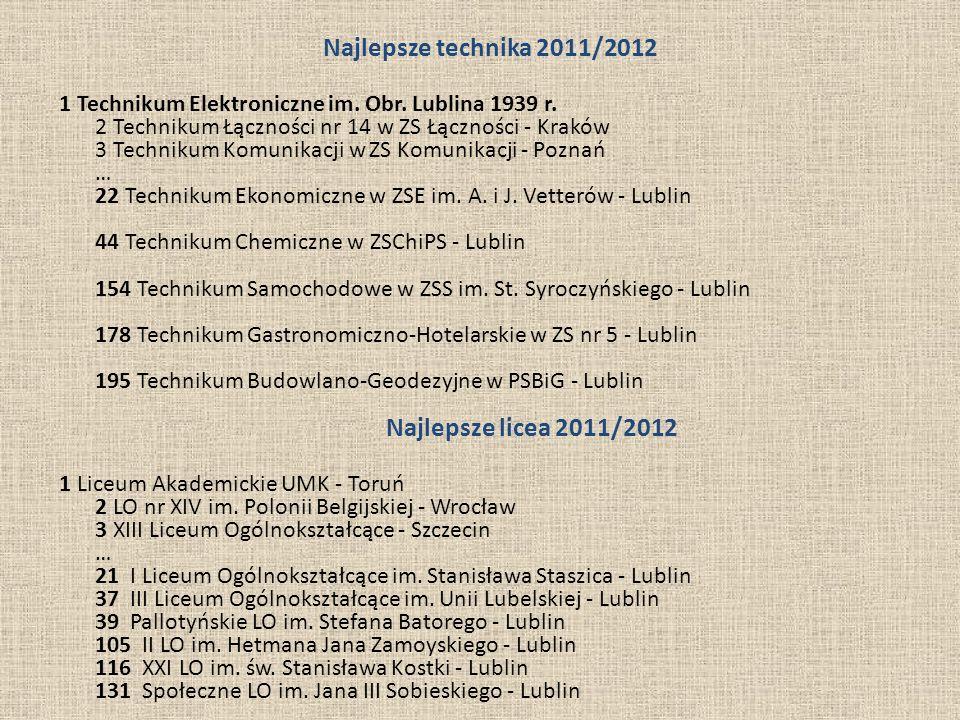 Najlepsze technika 2011/2012