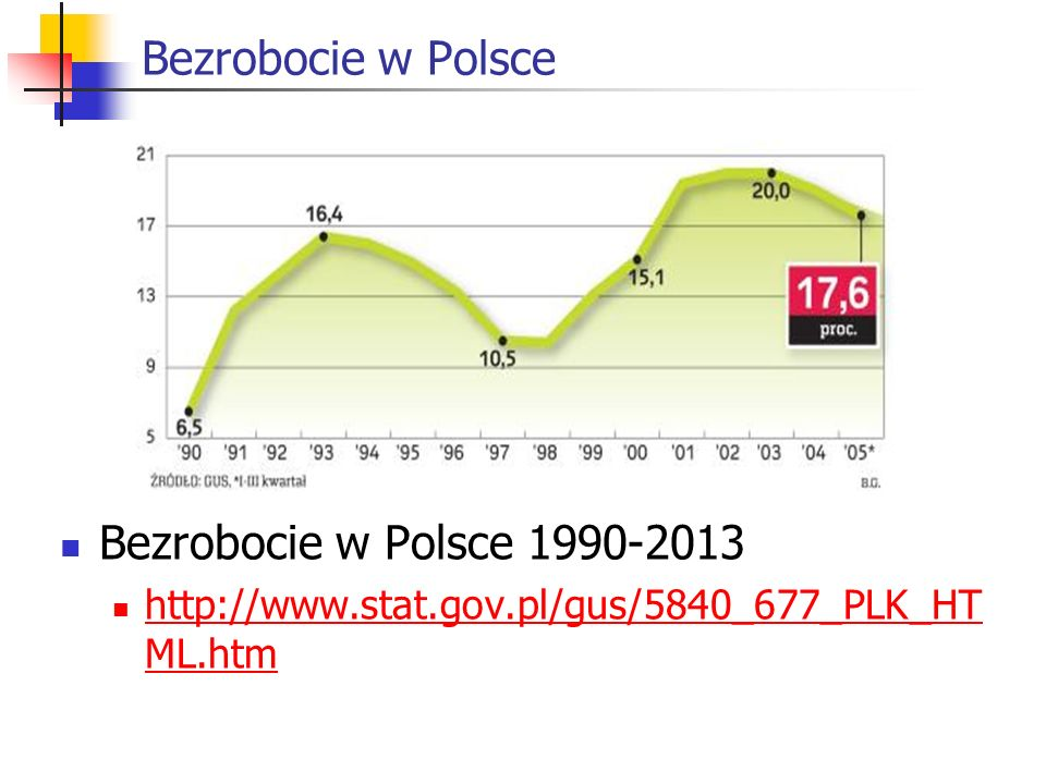 Bezrobocie w Polsce Bezrobocie w Polsce 1990-2013