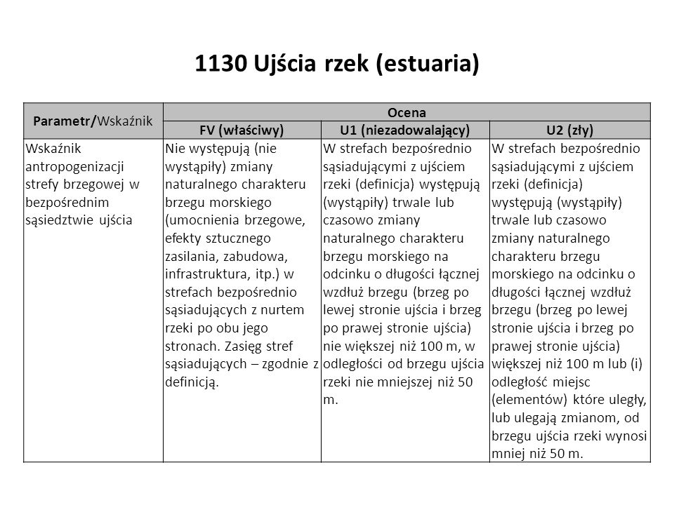 1130 Ujścia rzek (estuaria)