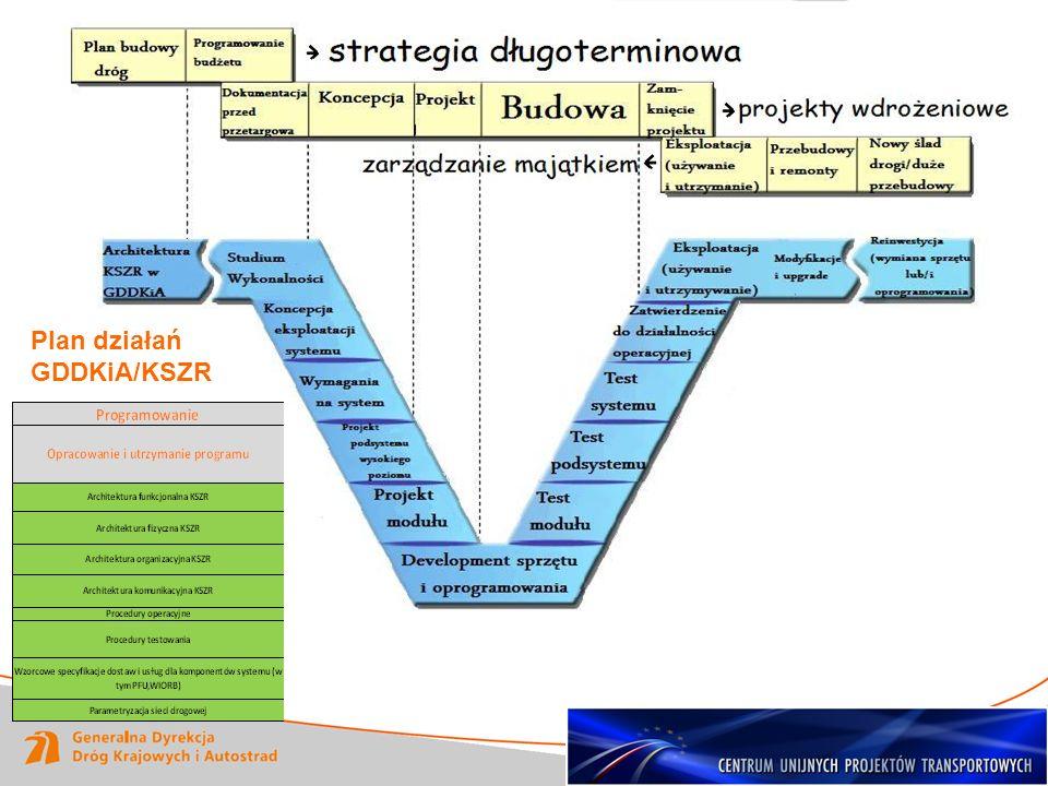 Plan działań GDDKiA/KSZR