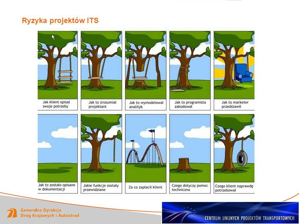 Ryzyka projektów ITS