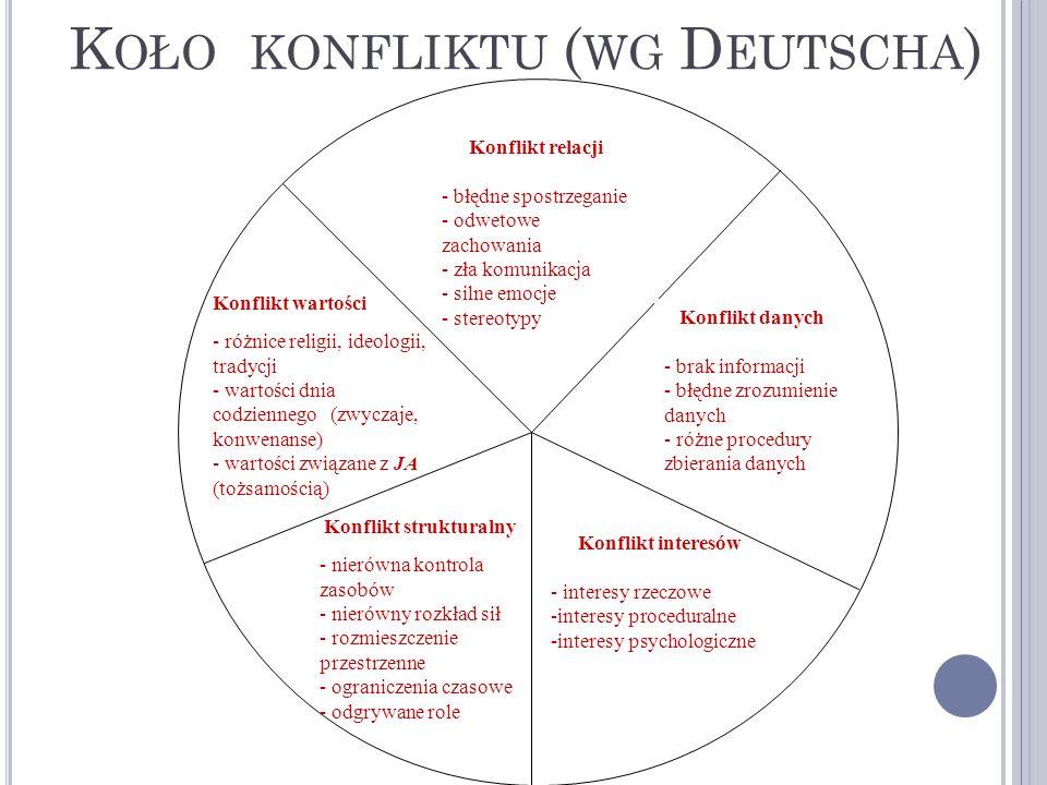 Koło konfliktu (wg Deutscha)