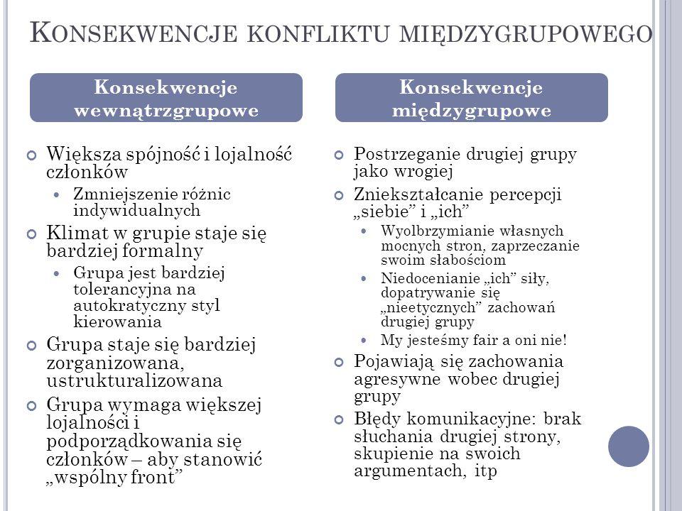 Konsekwencje konfliktu międzygrupowego