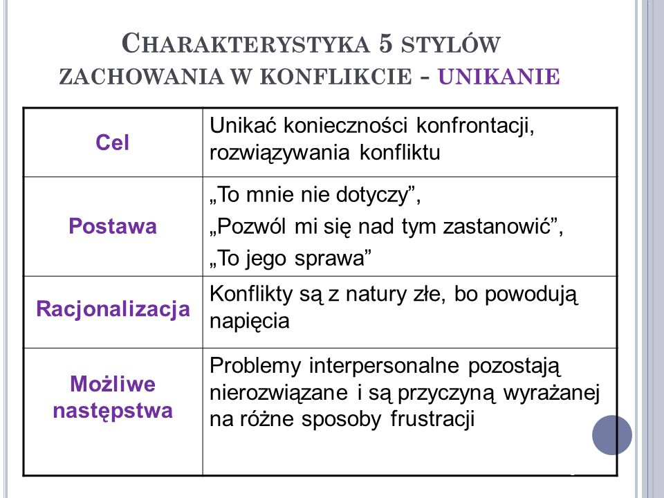 Charakterystyka 5 stylów zachowania w konflikcie - unikanie