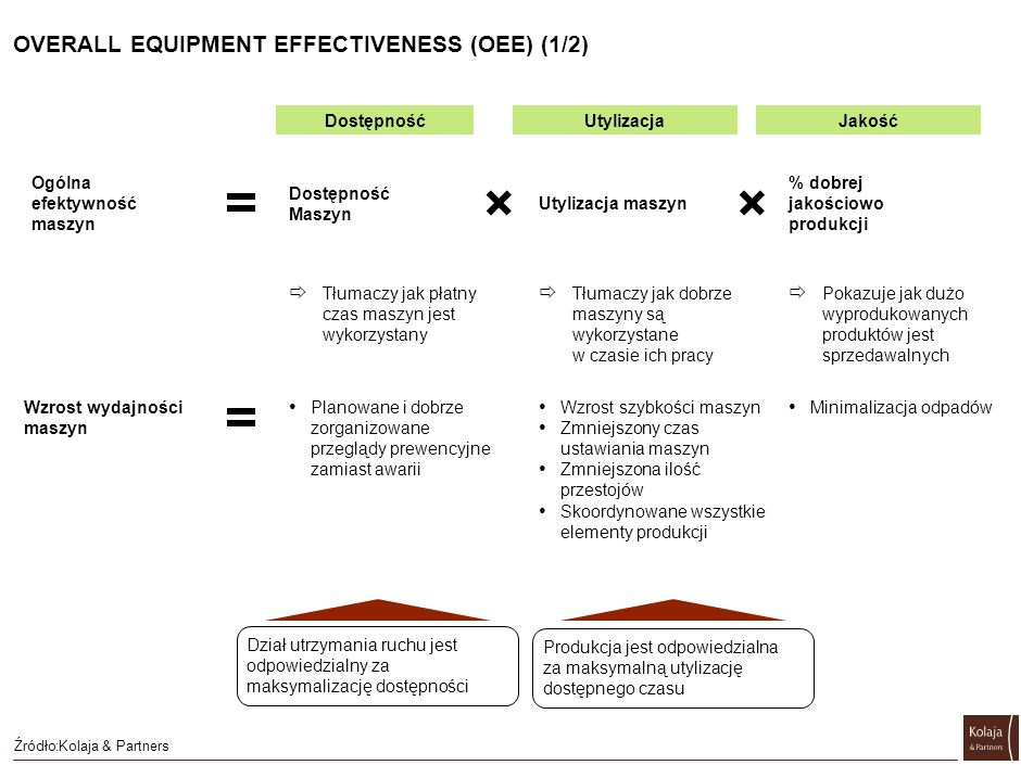 OVERALL EQUIPMENT EFFECTIVENESS (OEE) (2/2)