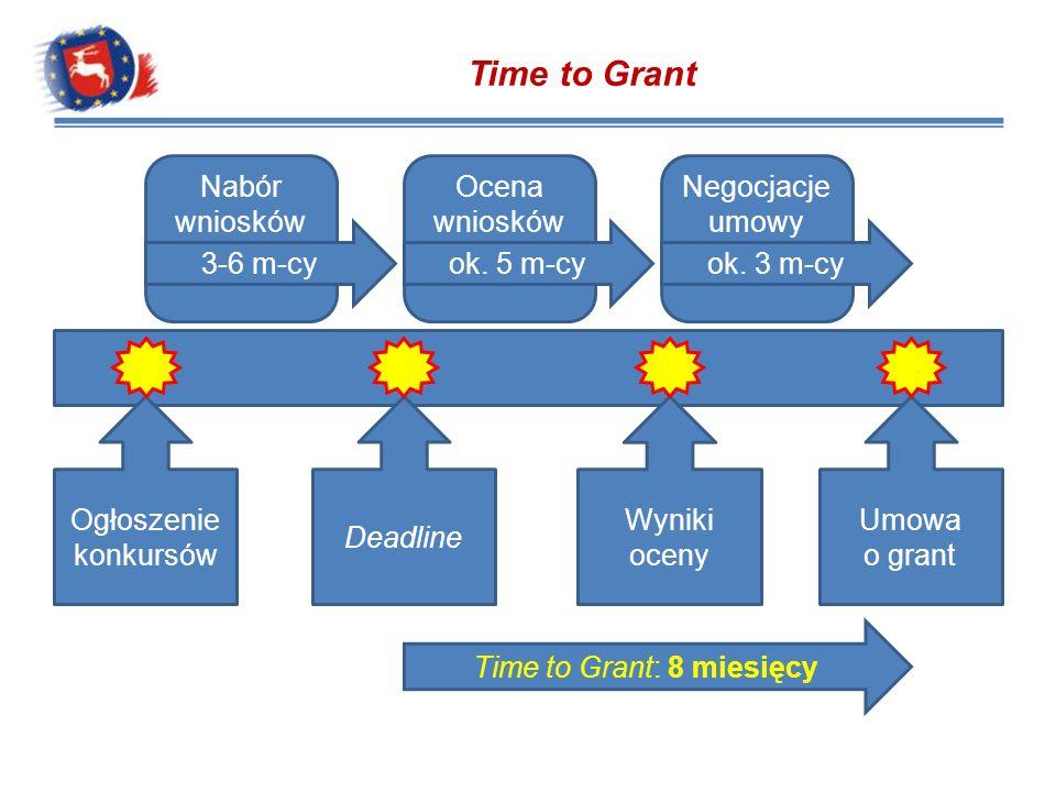 Time to Grant Nabór wniosków Ocena wniosków Negocjacje umowy o grant