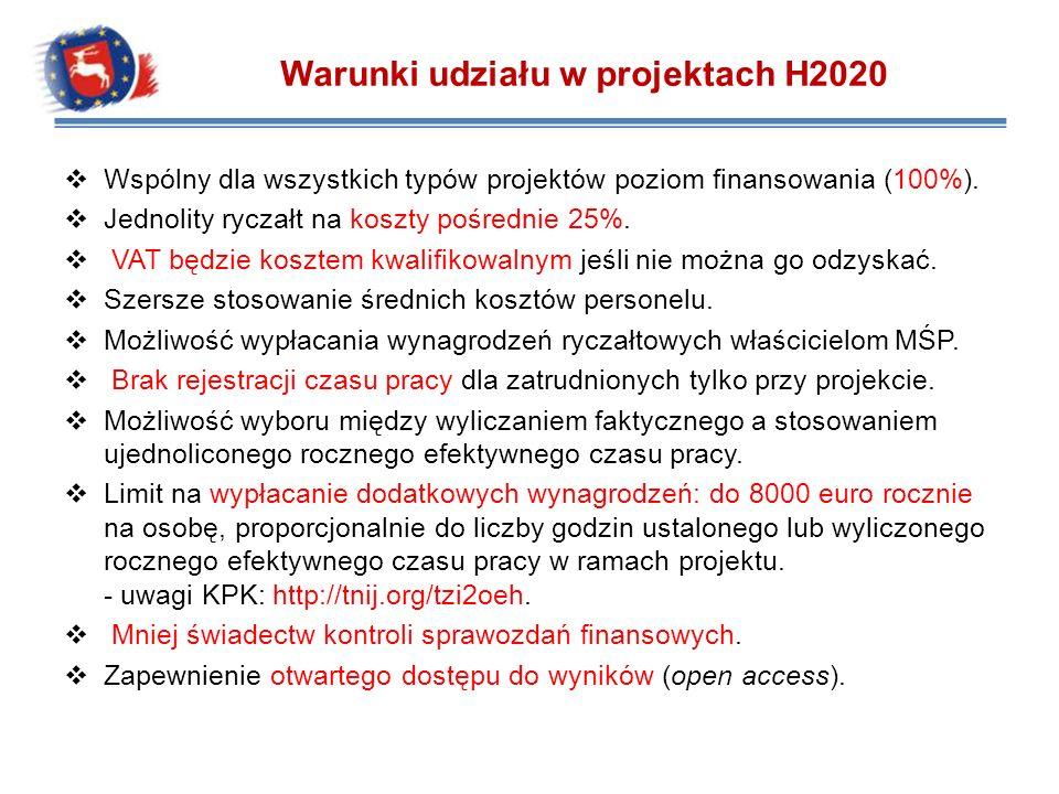 Warunki udziału w projektach H2020