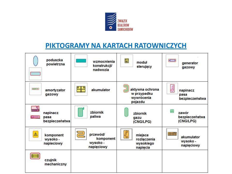 PIKTOGRAMY NA KARTACH RATOWNICZYCH