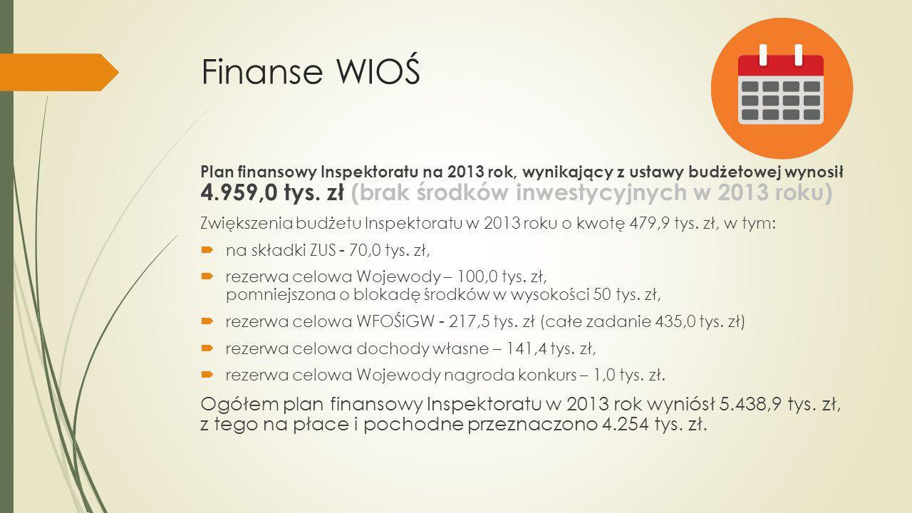 Finanse WIOŚ