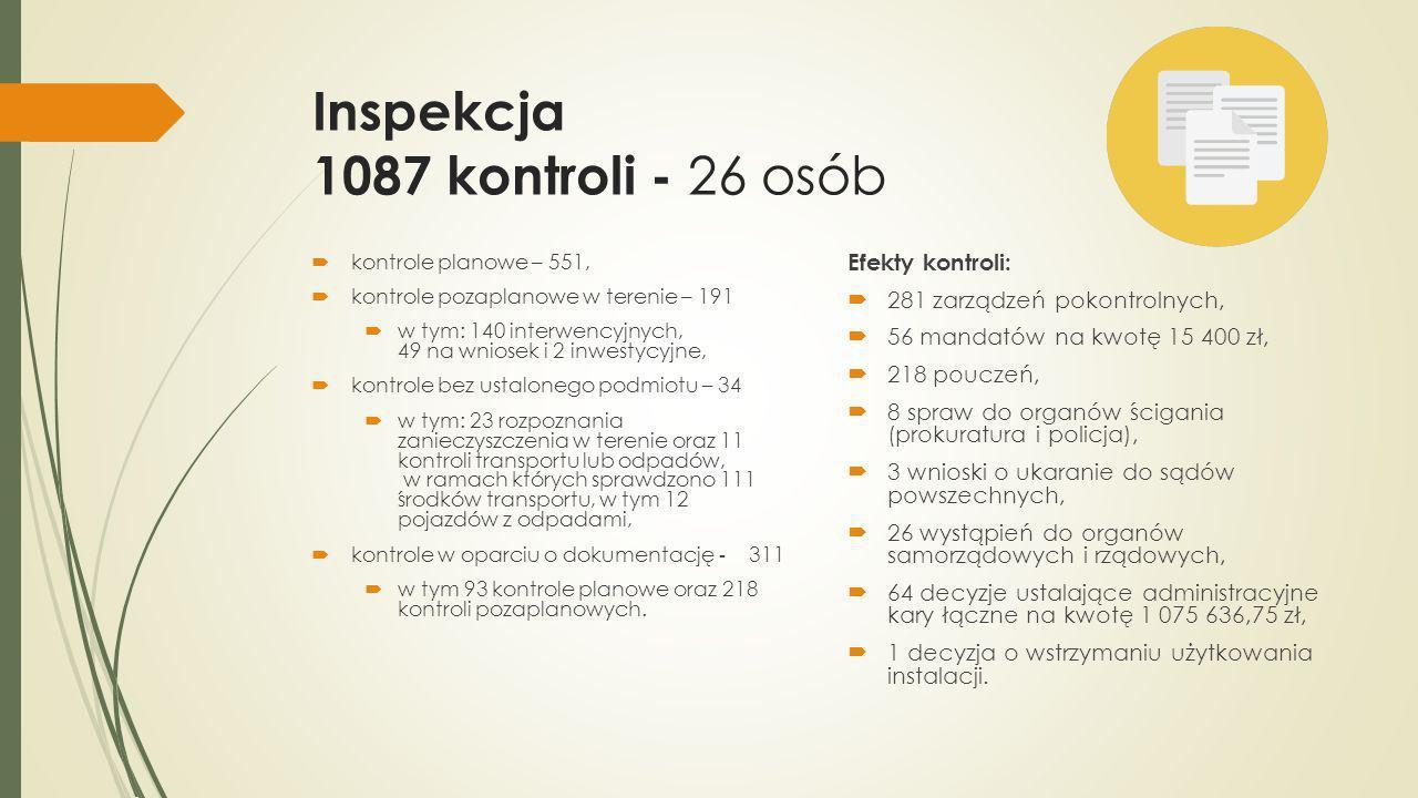 Inspekcja 1087 kontroli - 26 osób