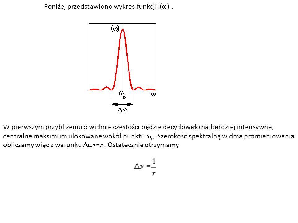 Poniżej przedstawiono wykres funkcji I(w) .