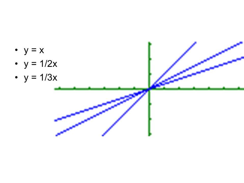 y = x y = 1/2x y = 1/3x
