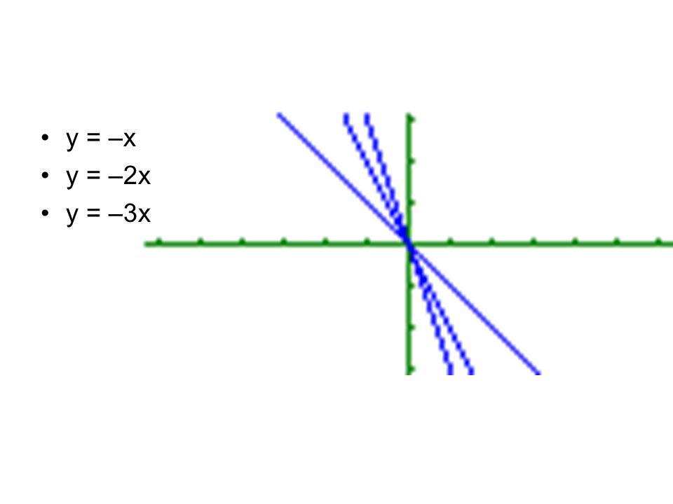 y = –x y = –2x y = –3x