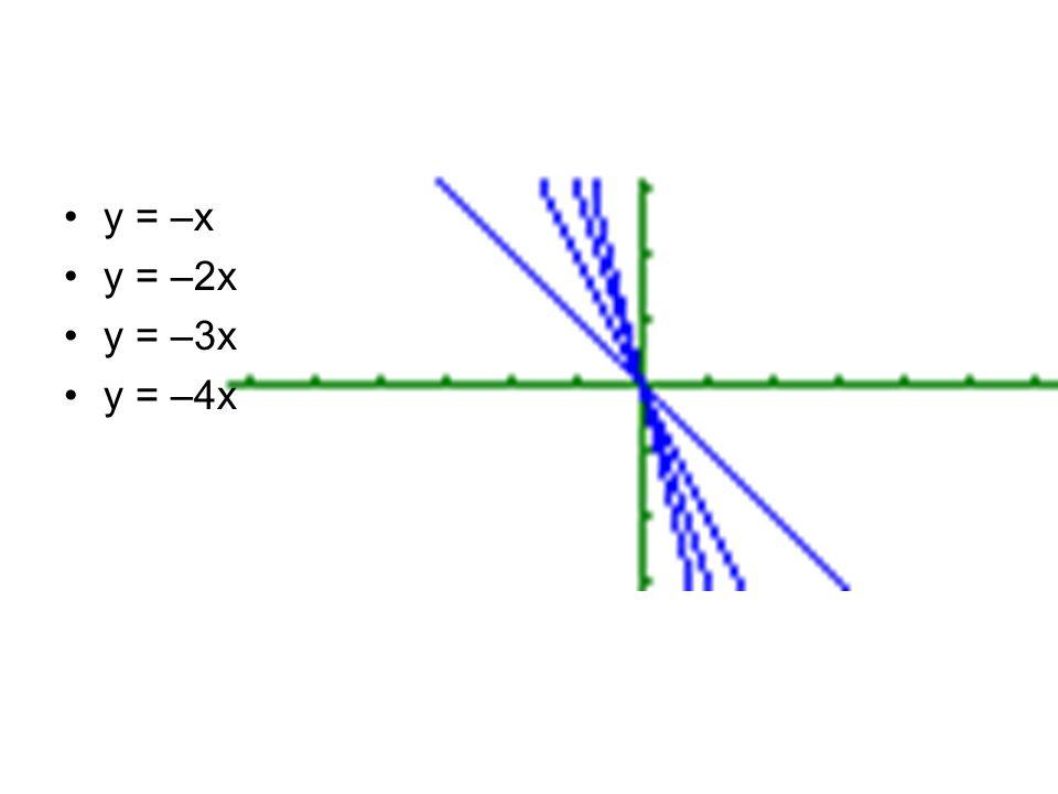 y = –x y = –2x y = –3x y = –4x