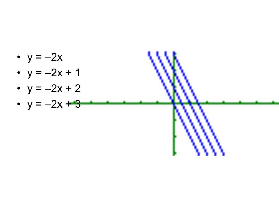 y = –2x y = –2x + 1 y = –2x + 2 y = –2x + 3