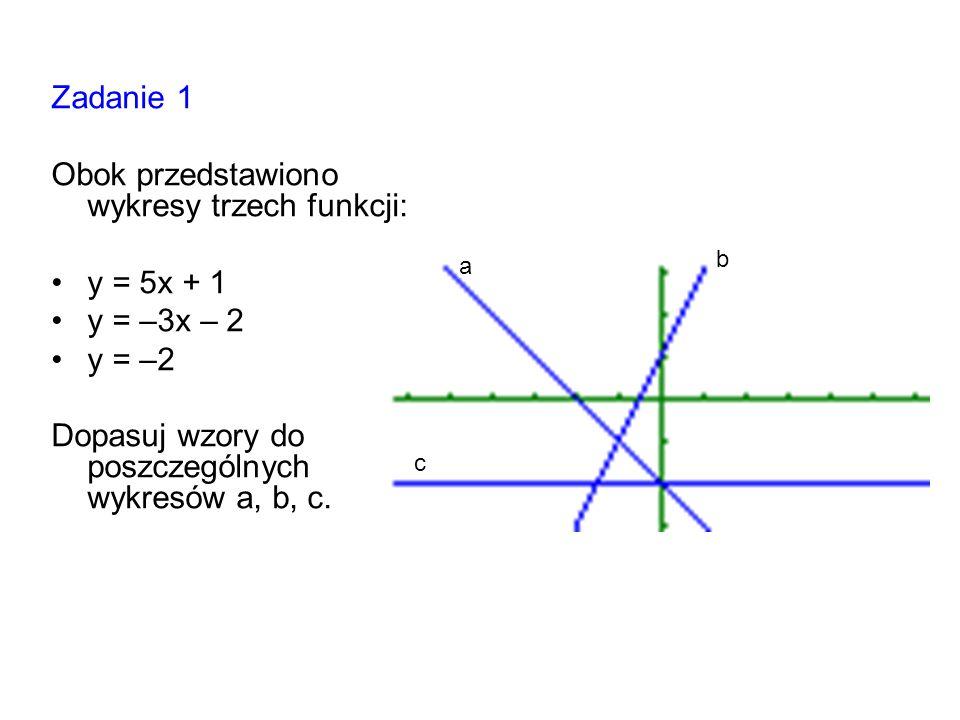 Obok przedstawiono wykresy trzech funkcji: