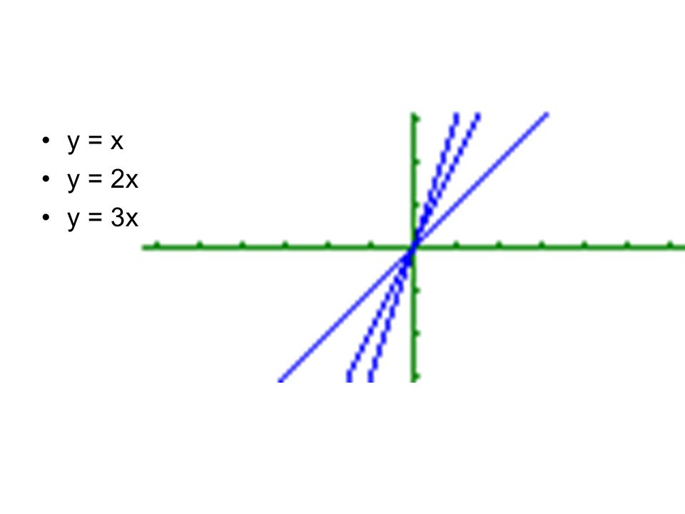 y = x y = 2x y = 3x