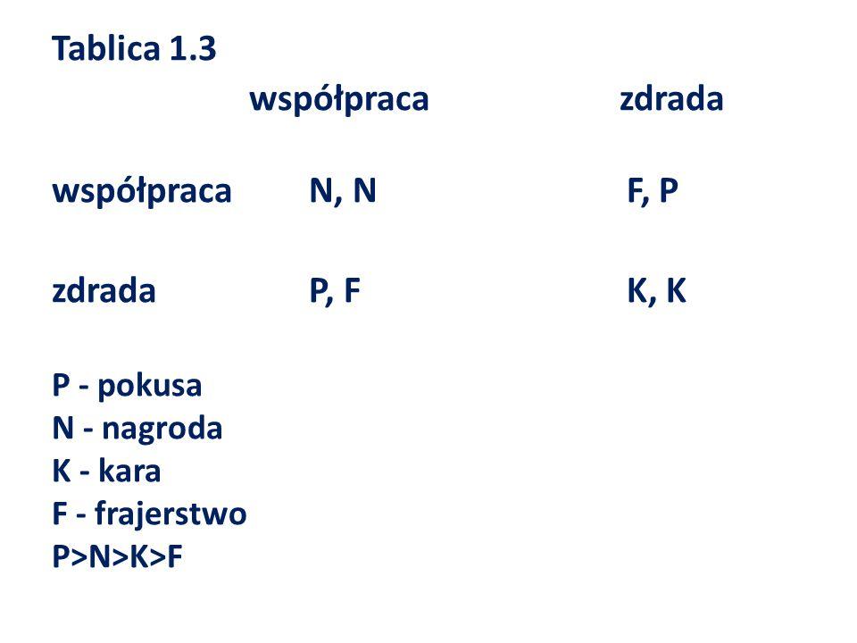 Tablica 1.3 współpraca zdrada współpraca N, N F, P zdrada P, F K, K