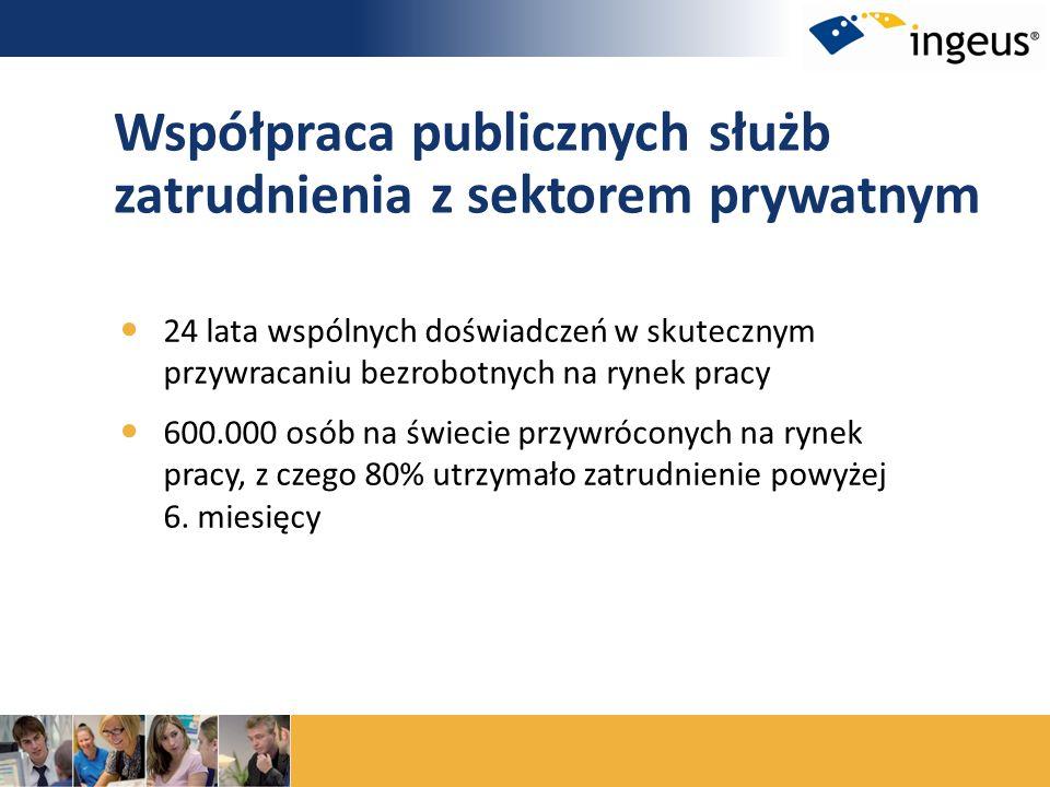 Współpraca publicznych służb zatrudnienia z sektorem prywatnym