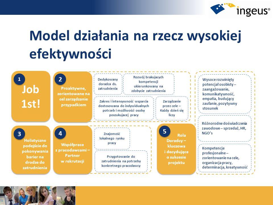 Model działania na rzecz wysokiej efektywności
