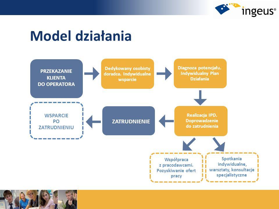 Model działania ZATRUDNIENIE WSPARCIE PO ZATRUDNIENIU PRZEKAZANIE