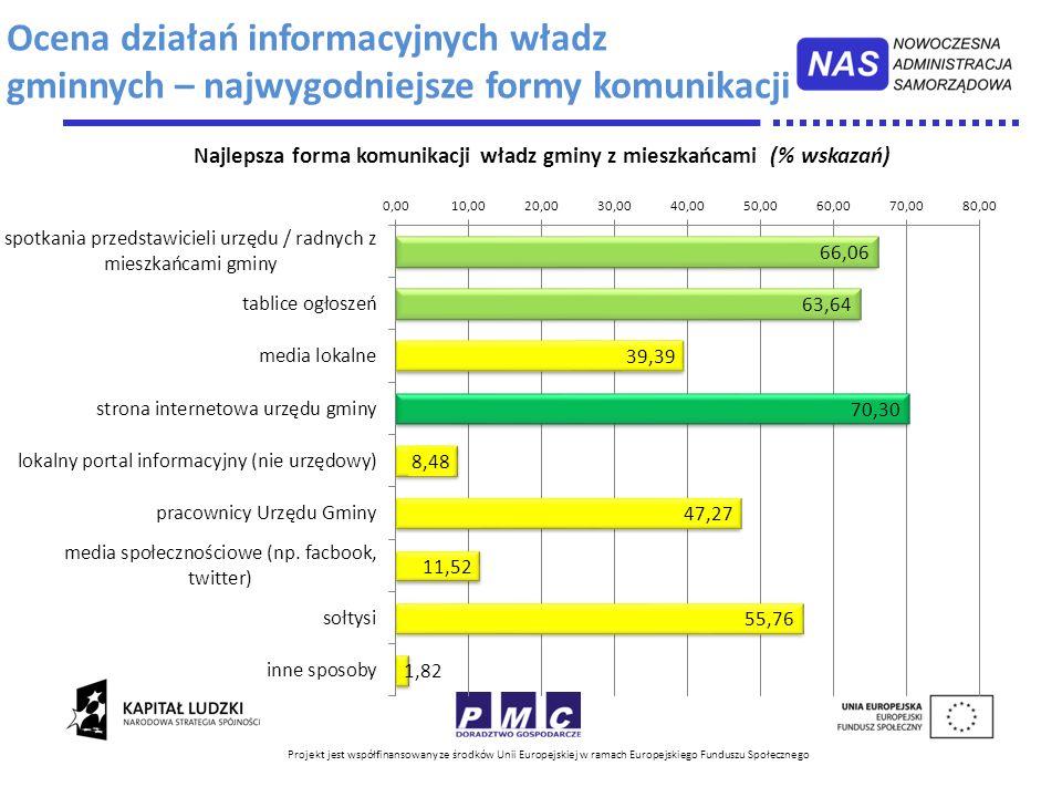 Ocena działań informacyjnych władz