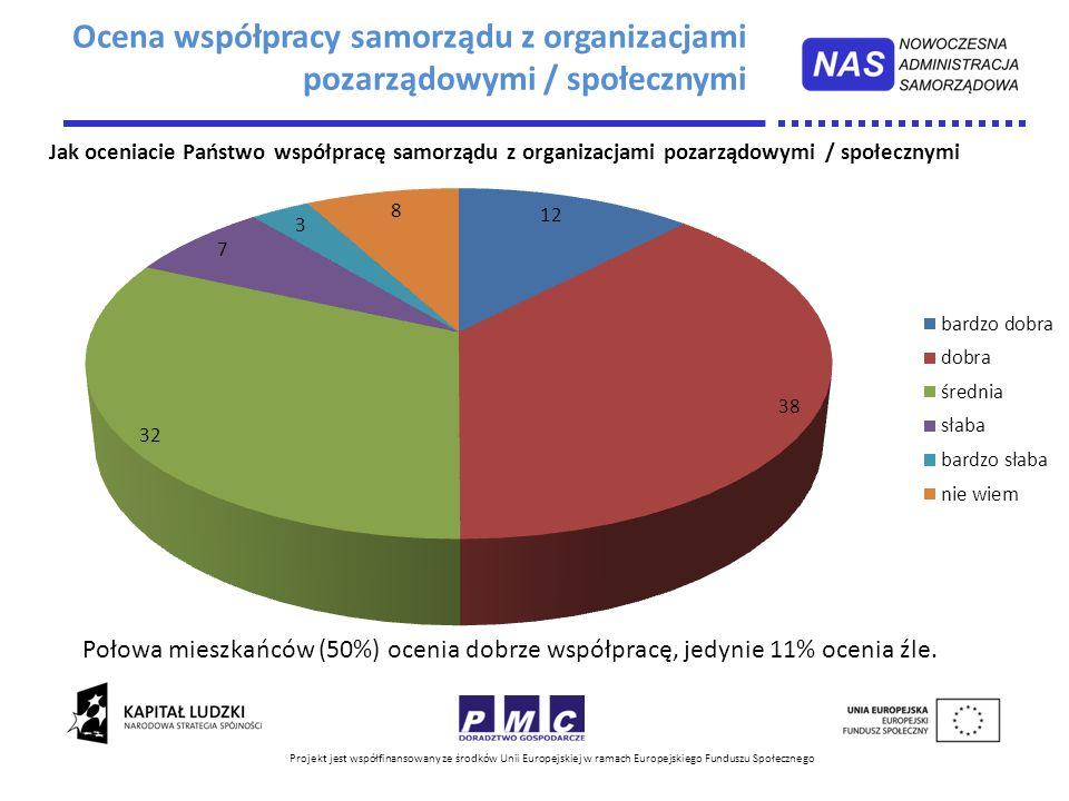 Ocena współpracy samorządu z organizacjami pozarządowymi / społecznymi