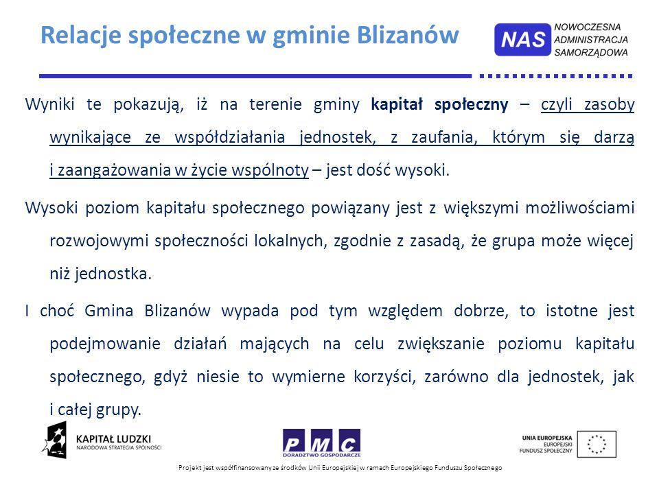 Relacje społeczne w gminie Blizanów